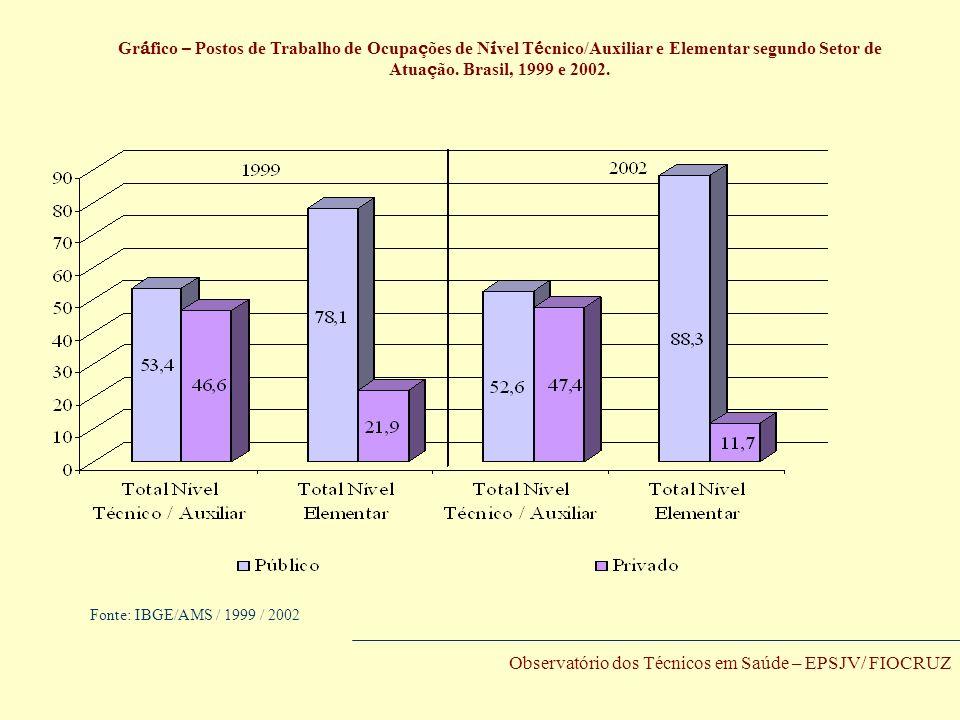 Gráfico – Postos de Trabalho de Ocupações de Nível Técnico/Auxiliar e Elementar segundo Setor de Atuação. Brasil, 1999 e 2002.