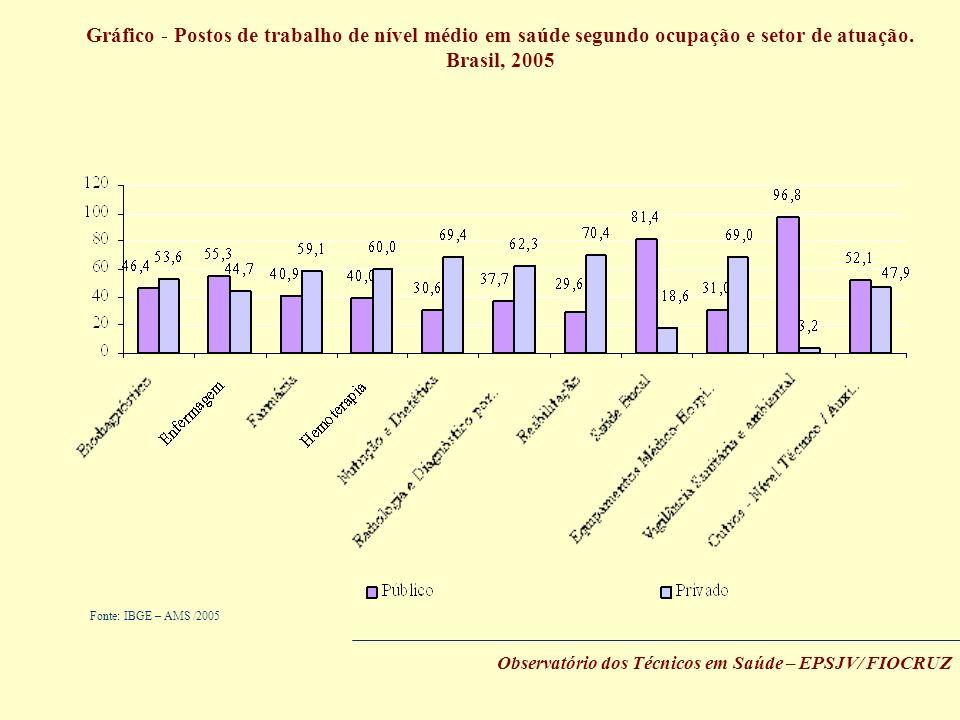 Gráfico - Postos de trabalho de nível médio em saúde segundo ocupação e setor de atuação.