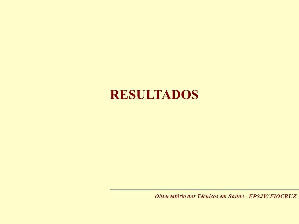 RESULTADOS Observatório dos Técnicos em Saúde – EPSJV/ FIOCRUZ