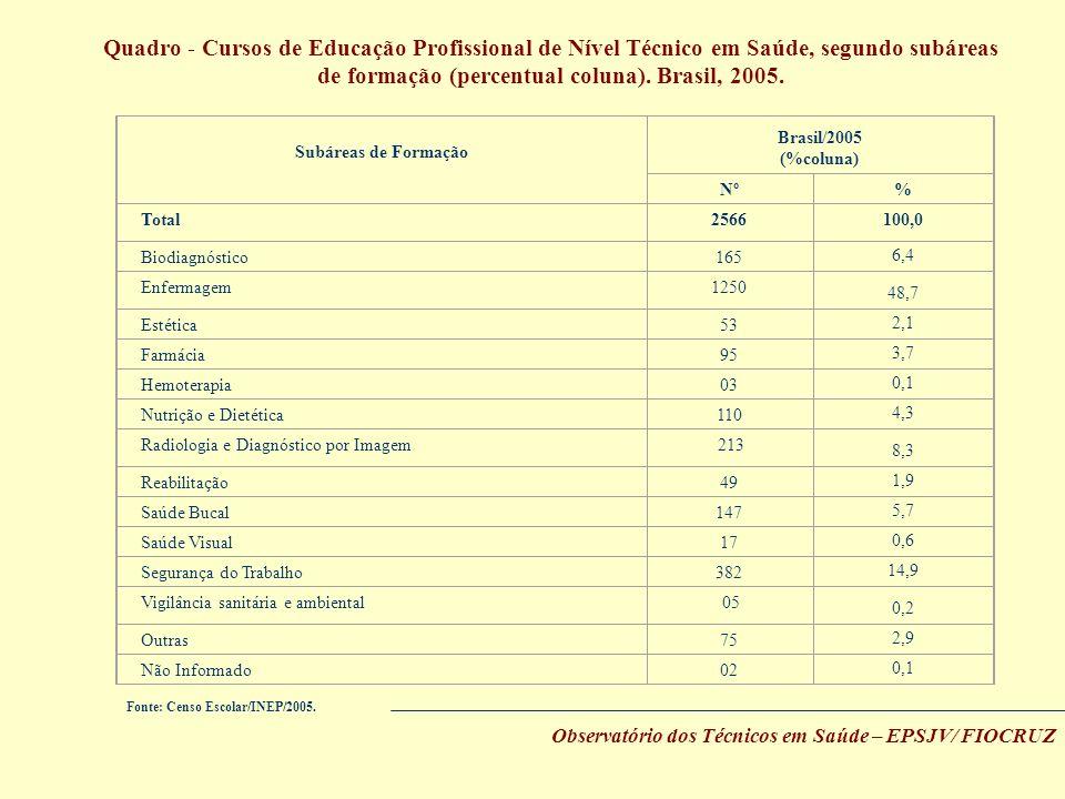 de formação (percentual coluna). Brasil, 2005.