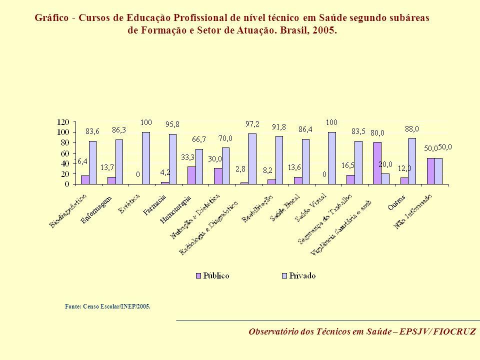 Gráfico - Cursos de Educação Profissional de nível técnico em Saúde segundo subáreas de Formação e Setor de Atuação. Brasil, 2005.