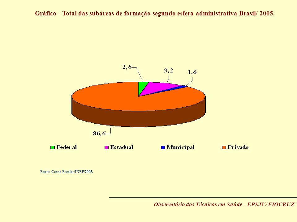 Gráfico - Total das subáreas de formação segundo esfera administrativa Brasil/ 2005.