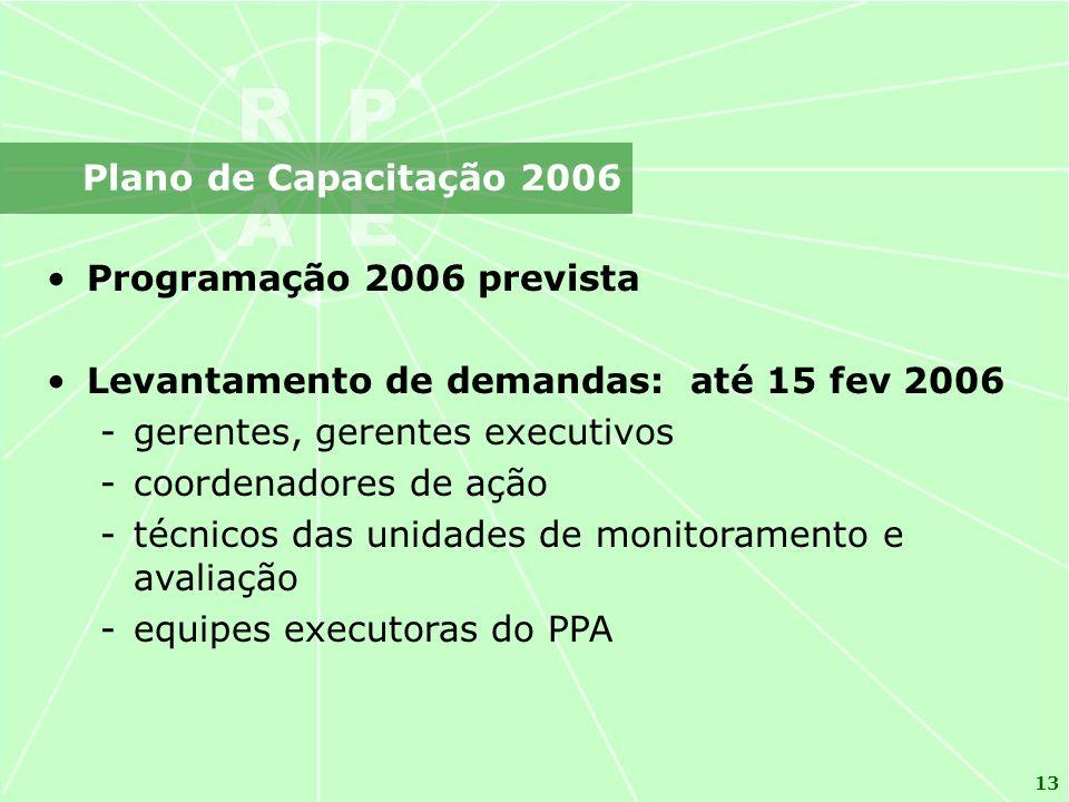 Plano de Capacitação 2006 Programação 2006 prevista. Levantamento de demandas: até 15 fev 2006. gerentes, gerentes executivos.