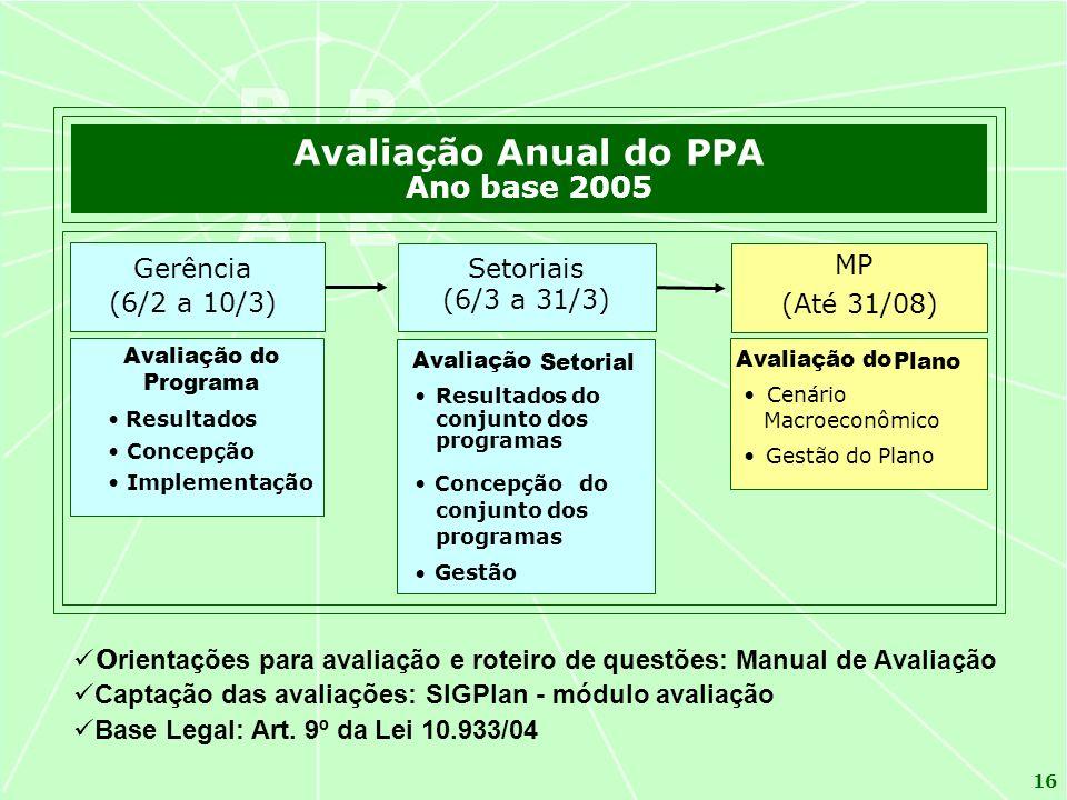 Avaliação Anual do PPA Ano base 2005 Gerência (6/2 a 10/3) Setoriais
