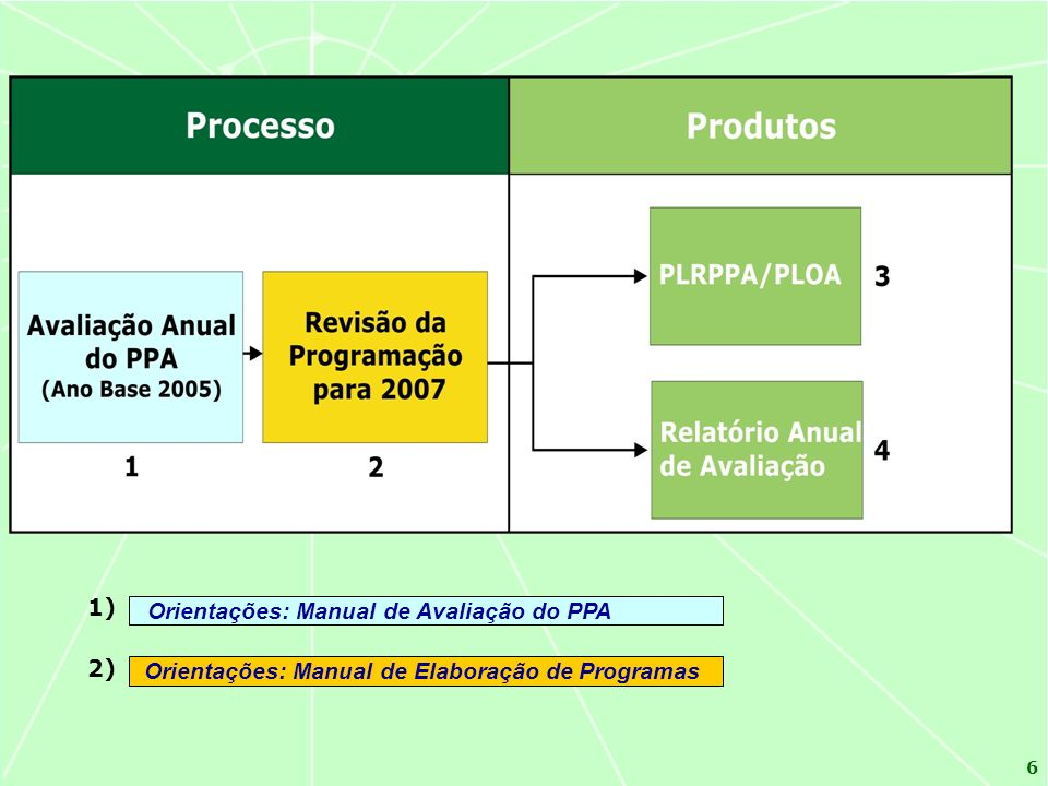 1) Orientações: Manual de Avaliação do PPA 2)