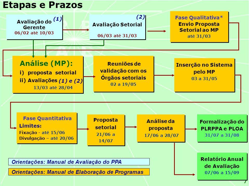 Etapas e Prazos Análise (MP): Orientações: Manual de Avaliação do PPA