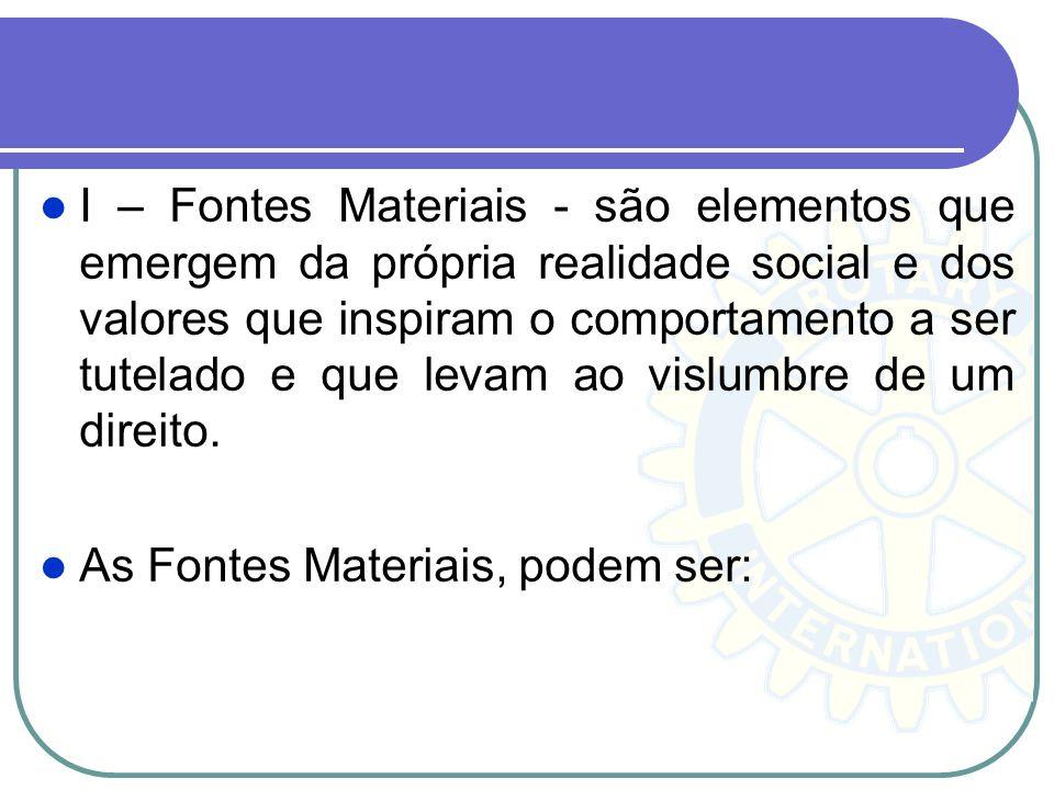 I – Fontes Materiais - são elementos que emergem da própria realidade social e dos valores que inspiram o comportamento a ser tutelado e que levam ao vislumbre de um direito.