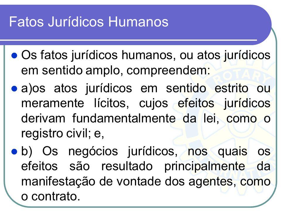 Fatos Jurídicos Humanos