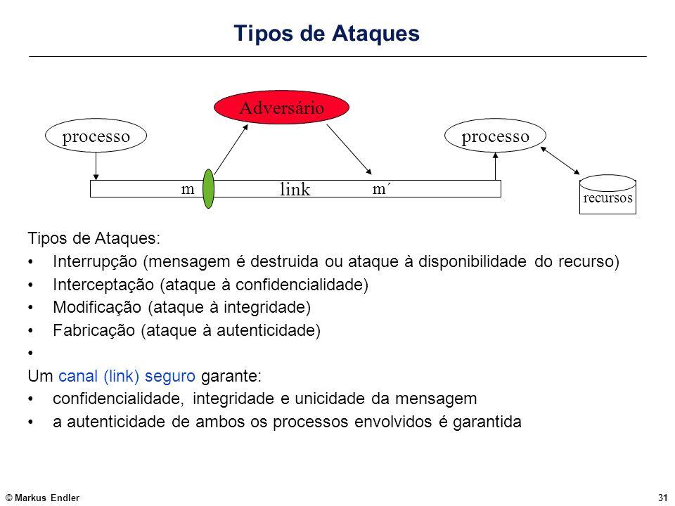 Tipos de Ataques Adversário processo processo link m m´