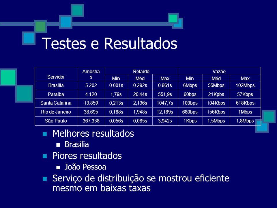 Testes e Resultados Melhores resultados Piores resultados