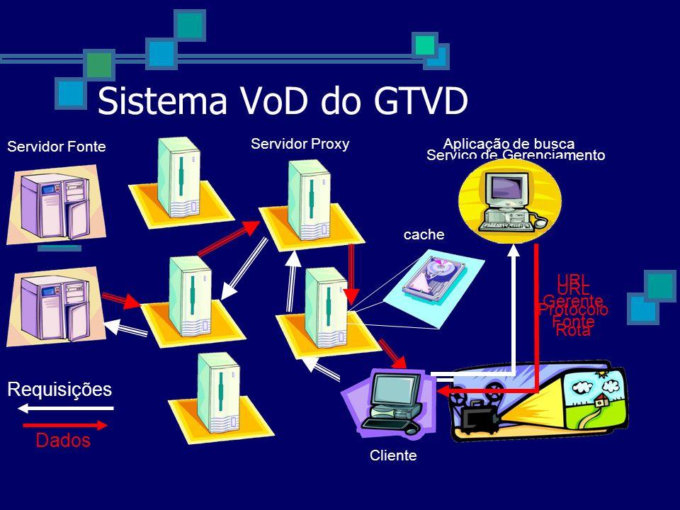 Sistema VoD do GTVD Requisições Dados URL Gerente URL Protocolo Fonte