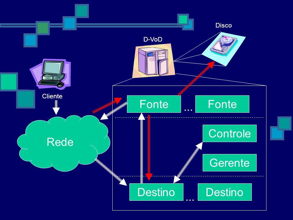 Fonte Fonte ... Rede Controle Gerente Destino Destino ... Disco D-VoD