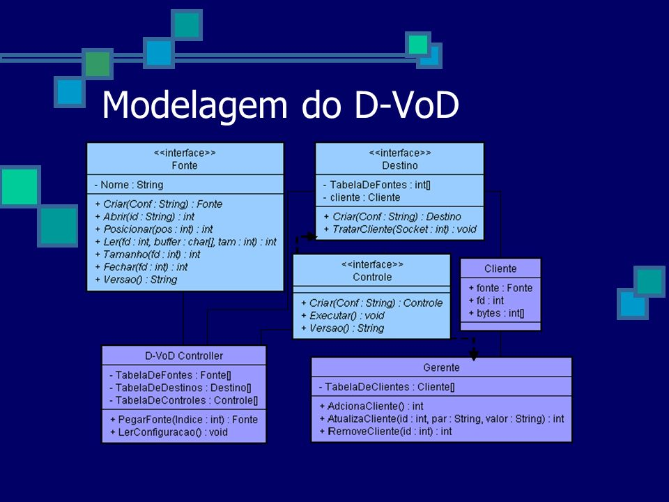 Modelagem do D-VoD