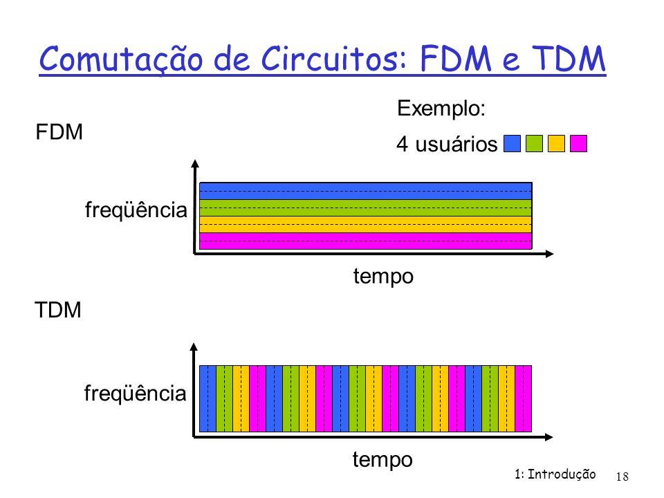 Comutação de Circuitos: FDM e TDM