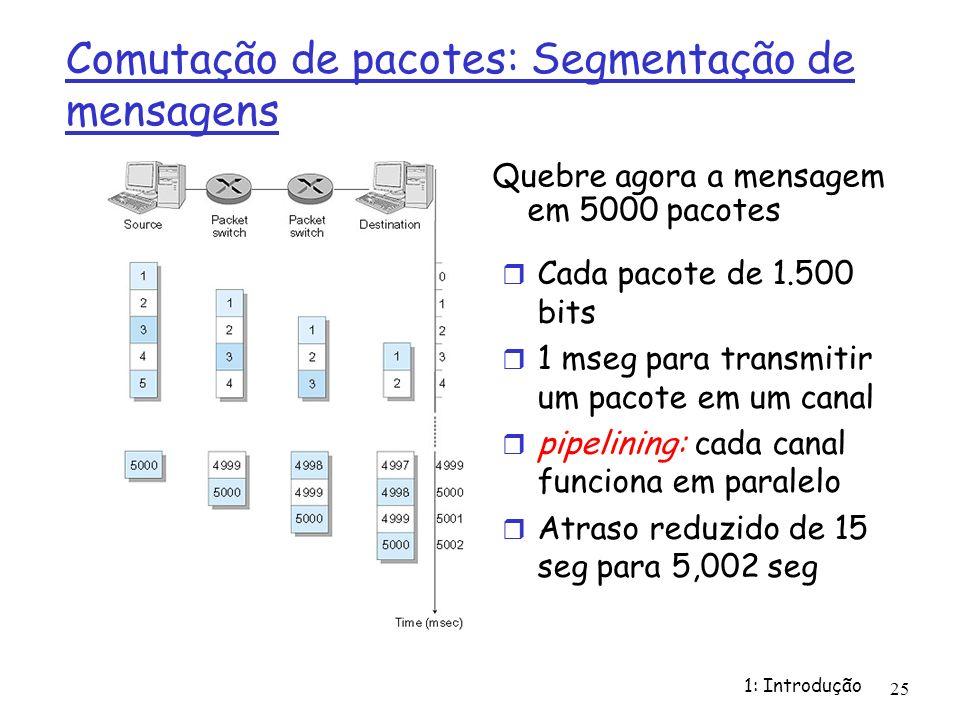 Comutação de pacotes: Segmentação de mensagens