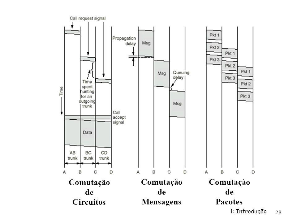 Comutação de Circuitos Comutação de Mensagens Comutação de Pacotes