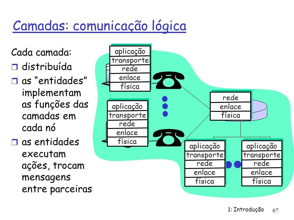 Camadas: comunicação lógica