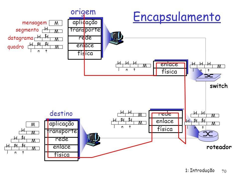 Encapsulamento origem destino aplicação transporte rede enlace física