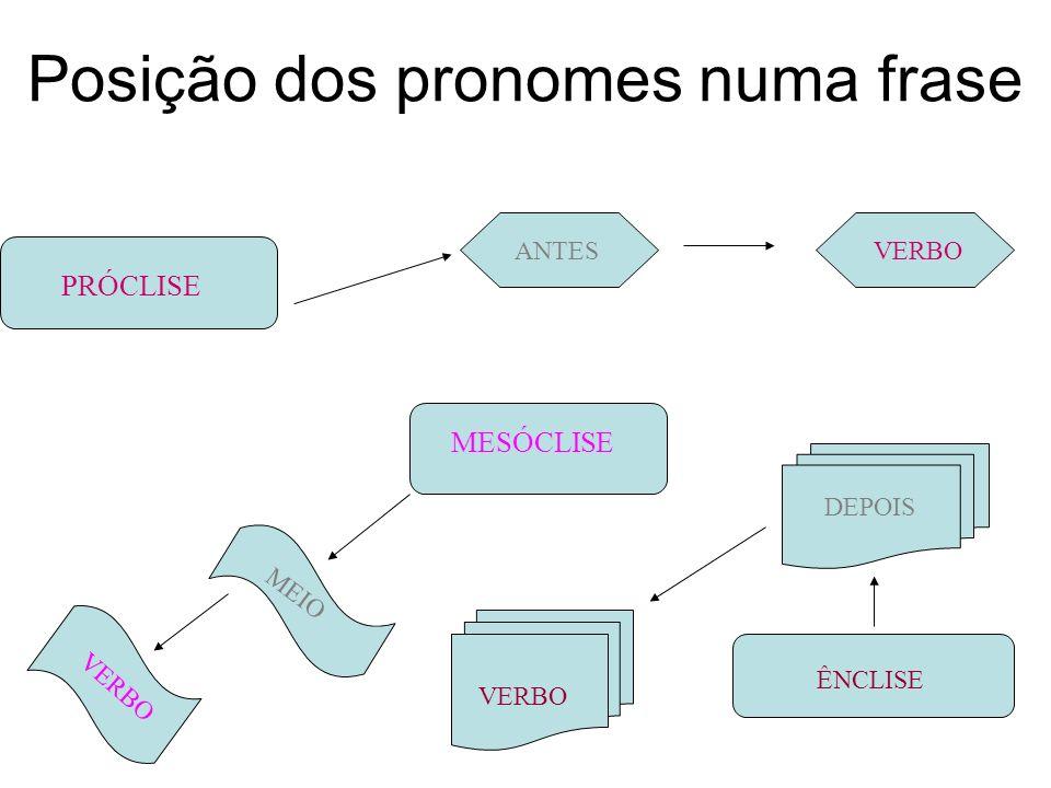 Posição dos pronomes numa frase