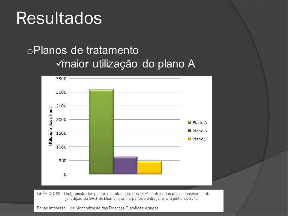 Resultados Planos de tratamento maior utilização do plano A