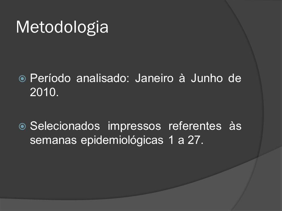Metodologia Período analisado: Janeiro à Junho de 2010.