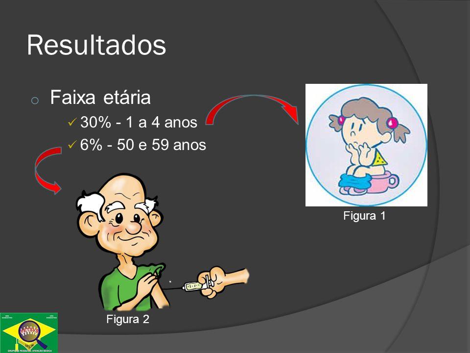 Resultados Faixa etária 30% - 1 a 4 anos 6% - 50 e 59 anos Figura 1
