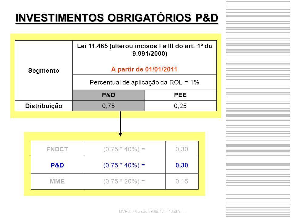 INVESTIMENTOS OBRIGATÓRIOS P&D