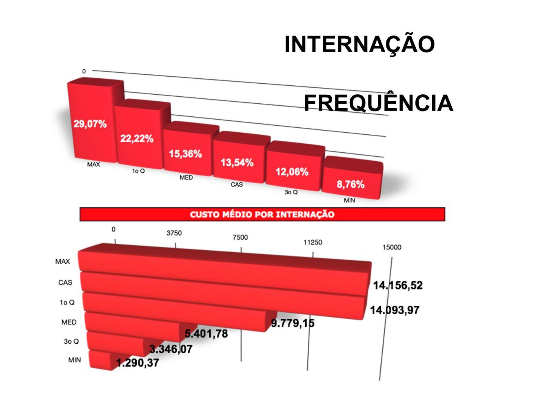INTERNAÇÃO FREQUÊNCIA