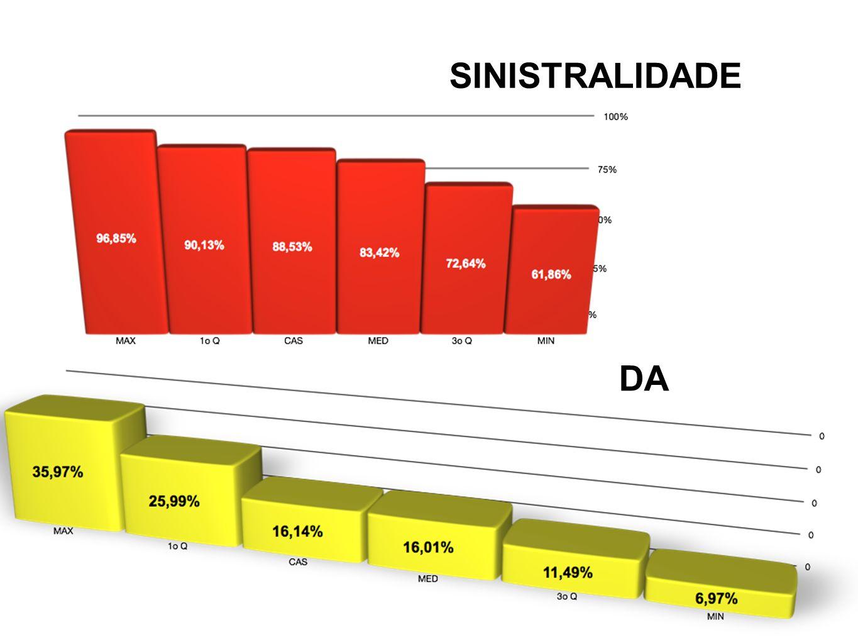 SINISTRALIDADE DA