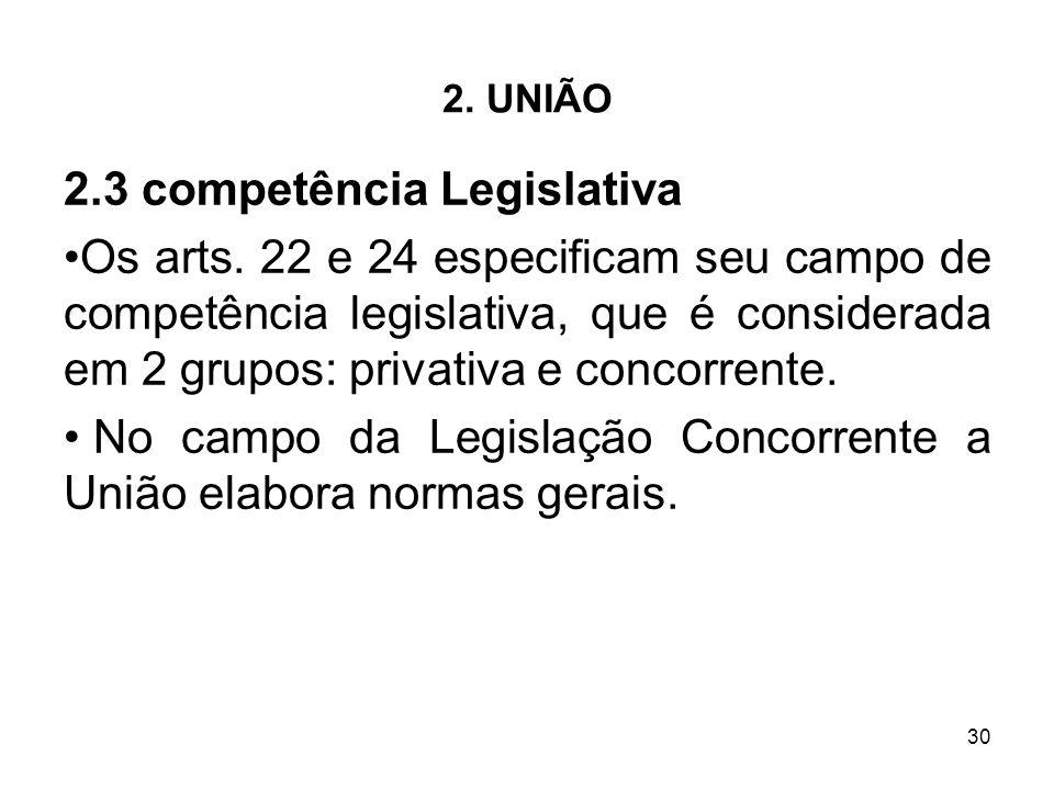 2.3 competência Legislativa