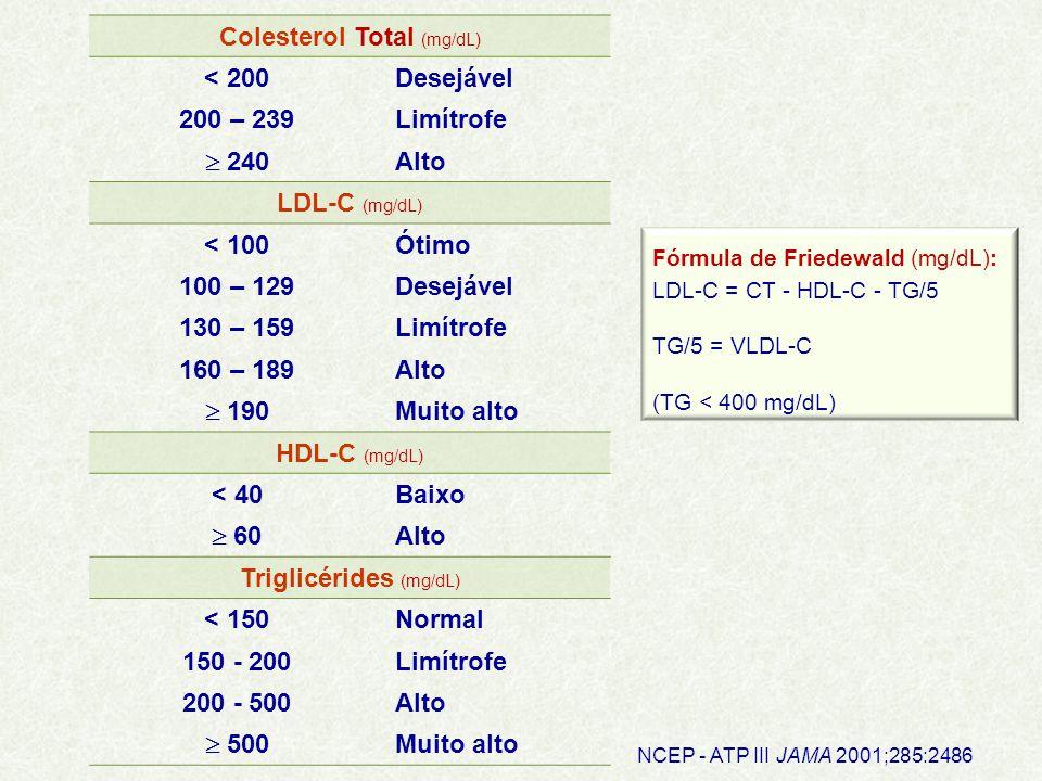 Colesterol Total (mg/dL) < 200 Desejável 200 – 239 Limítrofe  240