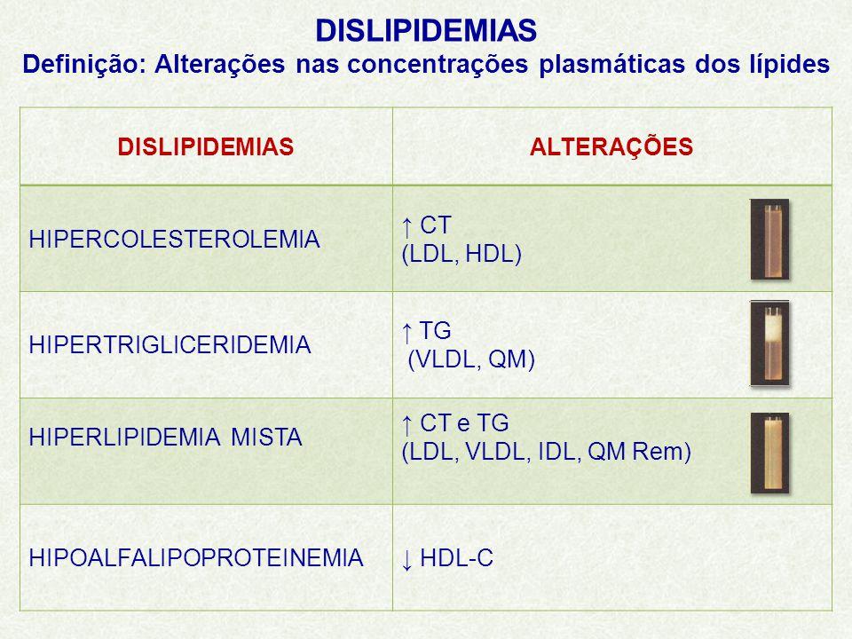 Definição: Alterações nas concentrações plasmáticas dos lípides
