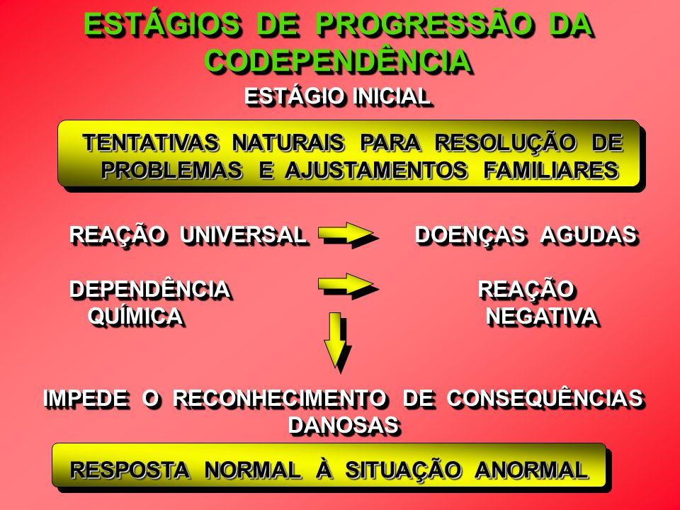 ESTÁGIOS DE PROGRESSÃO DA CODEPENDÊNCIA