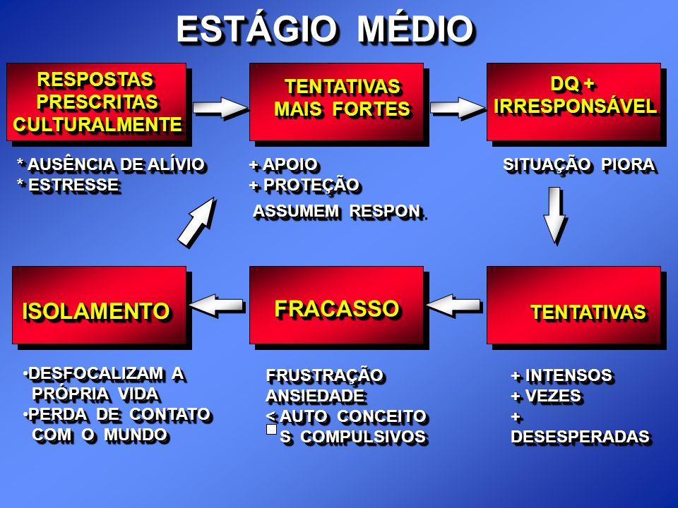 ESTÁGIO MÉDIO FRACASSO RESPOSTAS DQ + TENTATIVAS PRESCRITAS