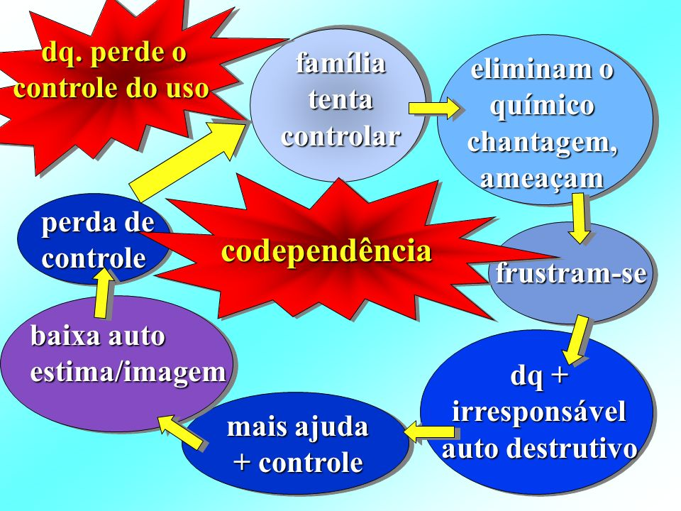 codependência família tenta controlar