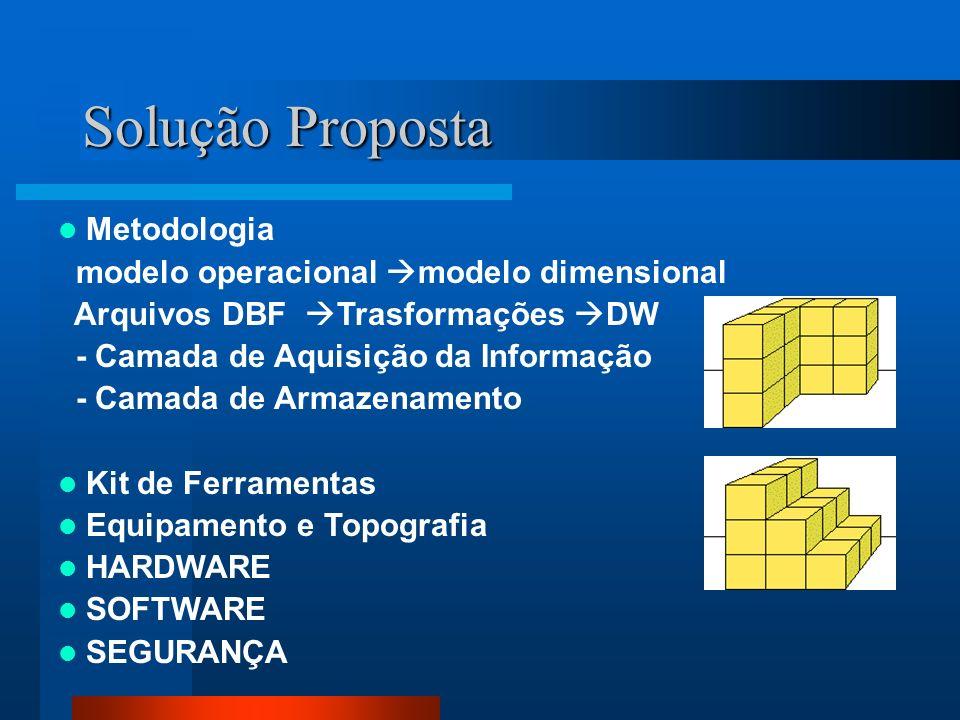 Solução Proposta Metodologia modelo operacional modelo dimensional