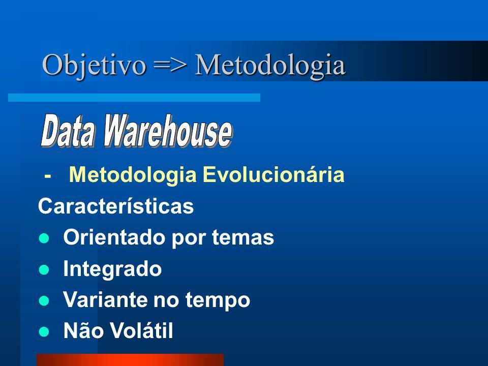 Objetivo => Metodologia