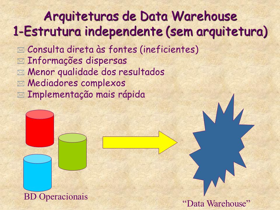 Arquiteturas de Data Warehouse 1-Estrutura independente (sem arquitetura)