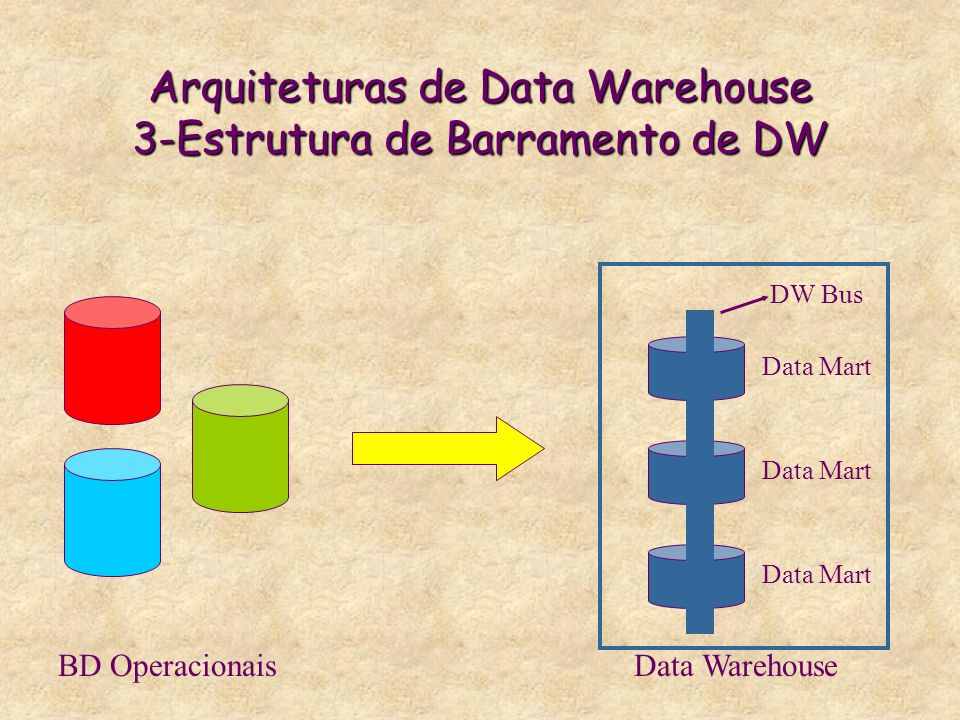 Arquiteturas de Data Warehouse 3-Estrutura de Barramento de DW