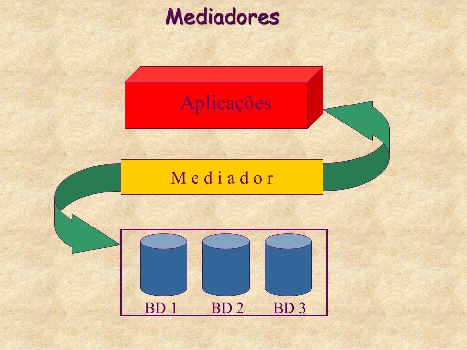Mediadores Aplicações M e d i a d o r BD 1 BD 2 BD 3
