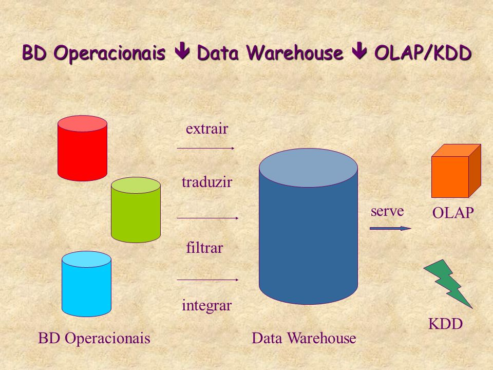 BD Operacionais  Data Warehouse  OLAP/KDD