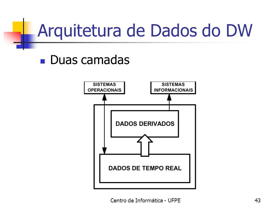 Arquitetura de Dados do DW