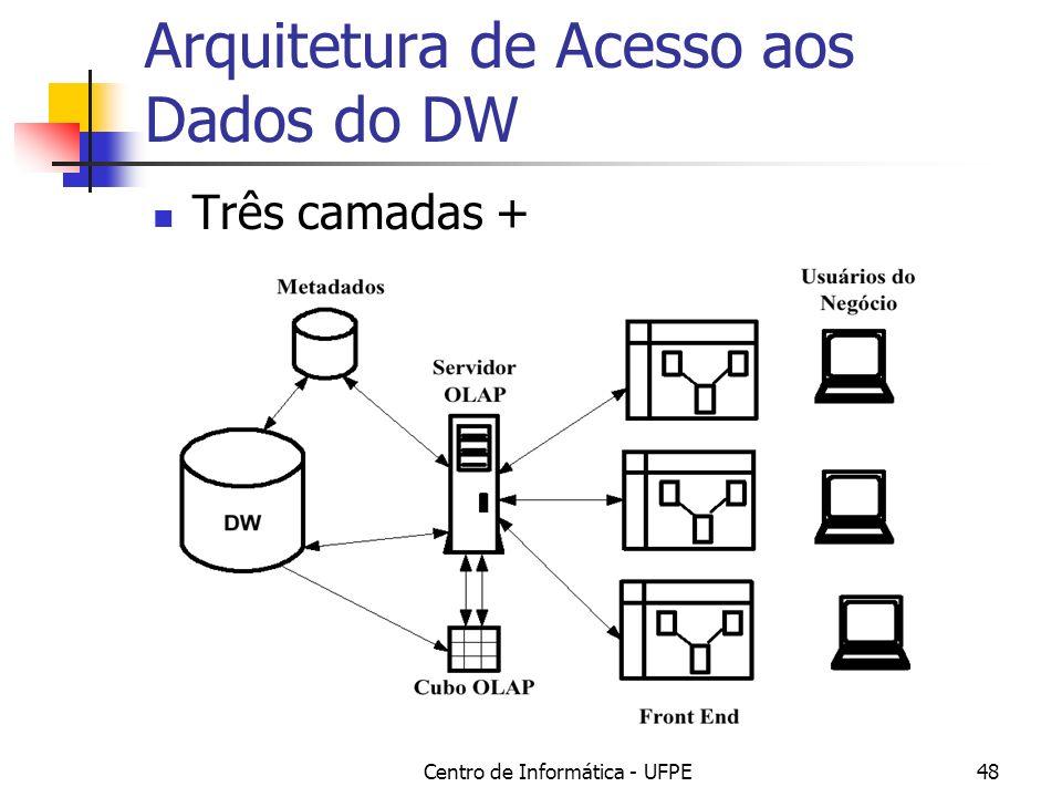 Arquitetura de Acesso aos Dados do DW