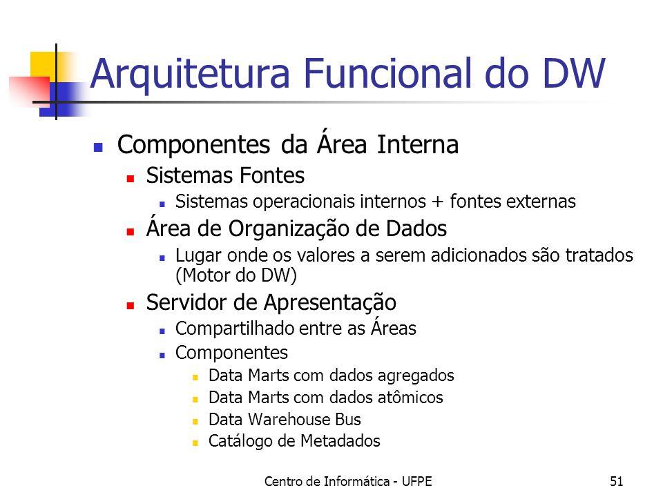 Arquitetura Funcional do DW