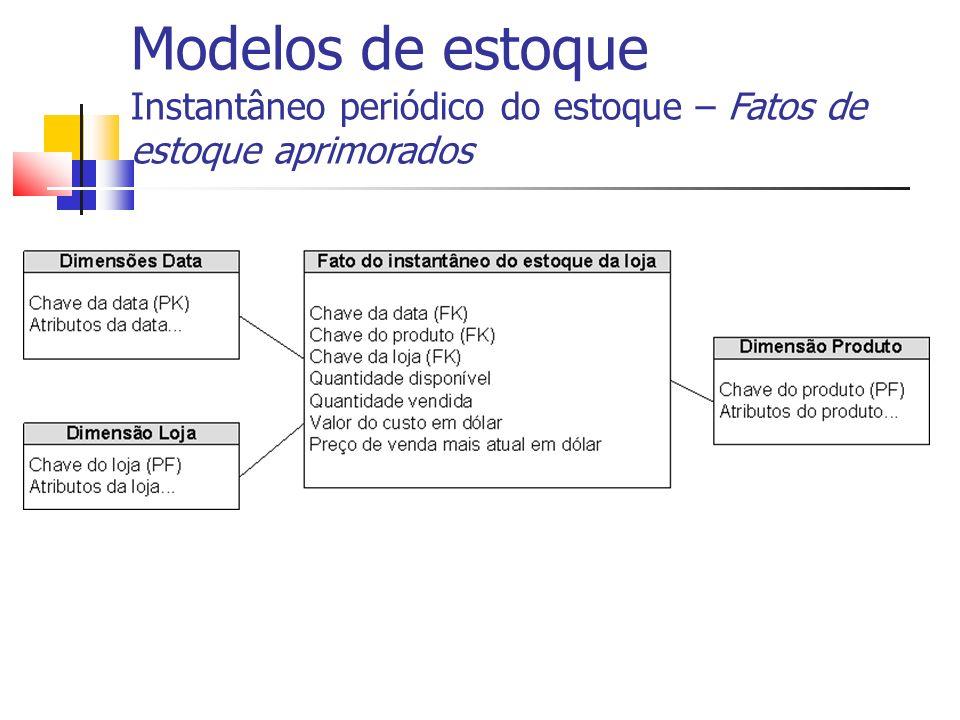 Modelos de estoque Instantâneo periódico do estoque – Fatos de estoque aprimorados