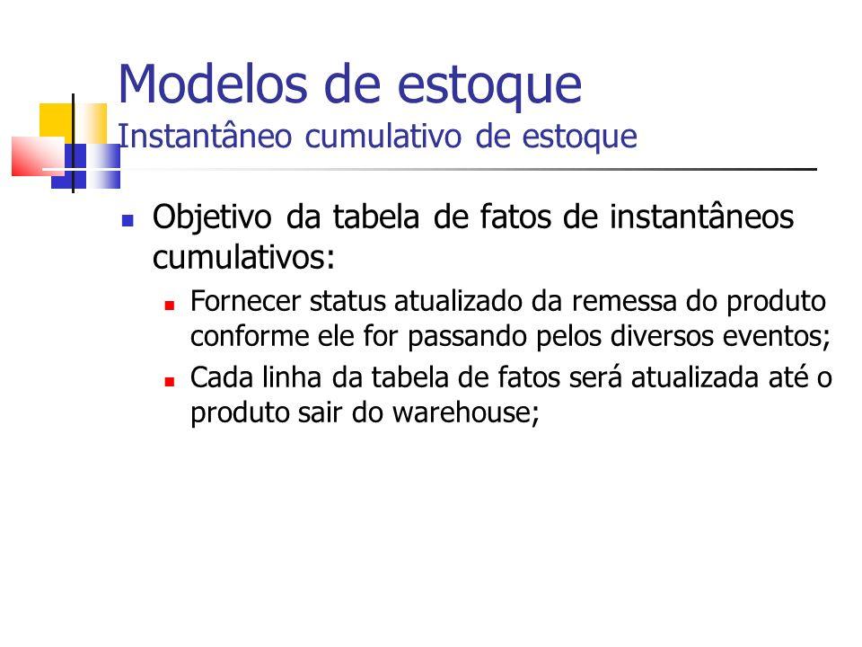 Modelos de estoque Instantâneo cumulativo de estoque