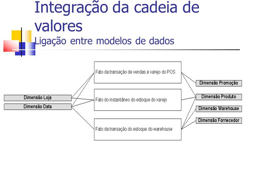 Integração da cadeia de valores Ligação entre modelos de dados