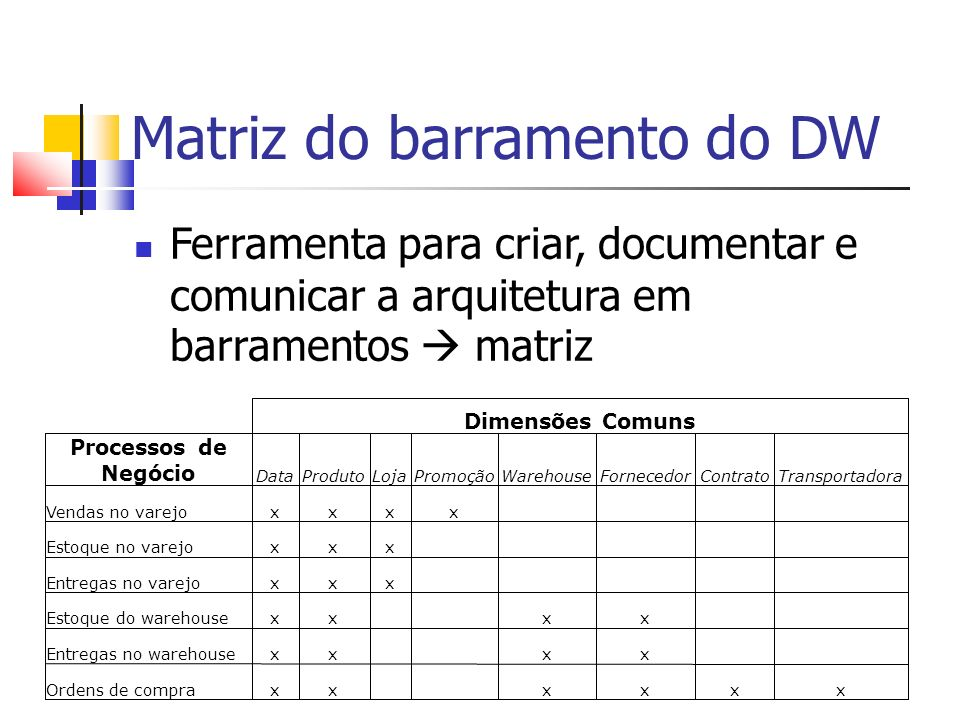 Matriz do barramento do DW