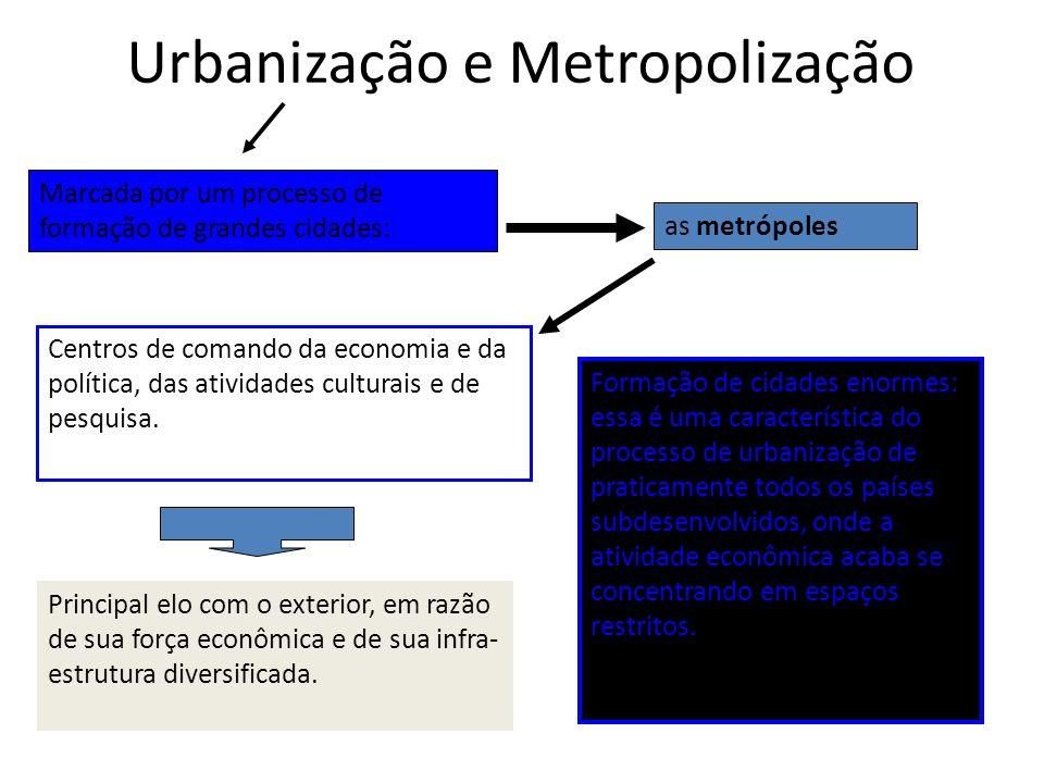 Urbanização e Metropolização