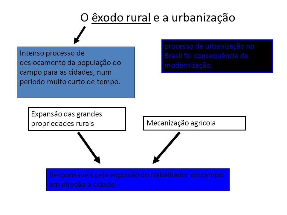 O êxodo rural e a urbanização